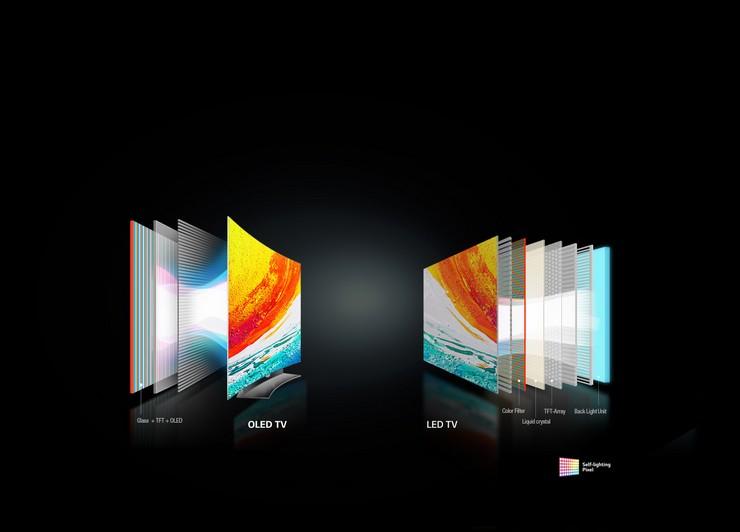OLED-телевизоры