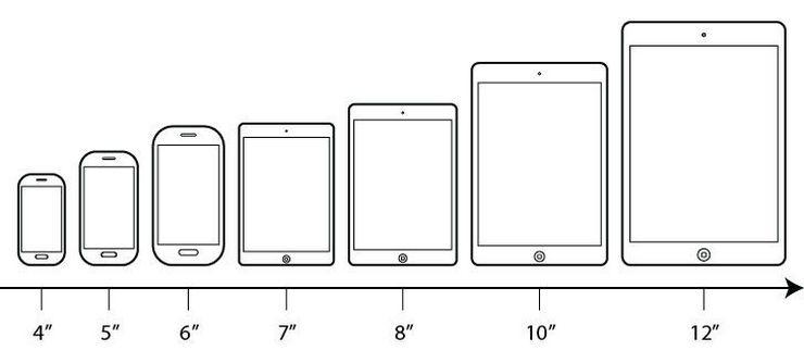 Какие бывают размеры планшетов в дюймах: таблица