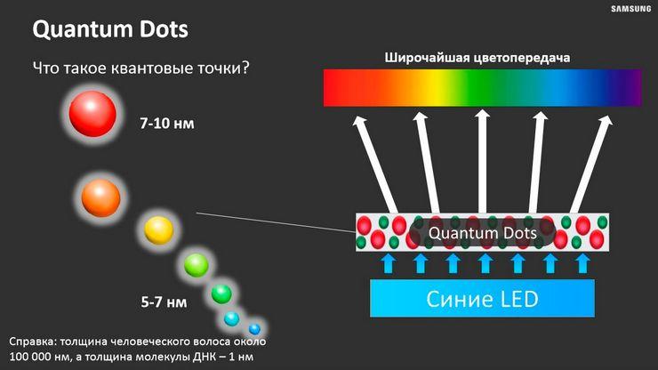 Особенности телевизоров на квантовых точках